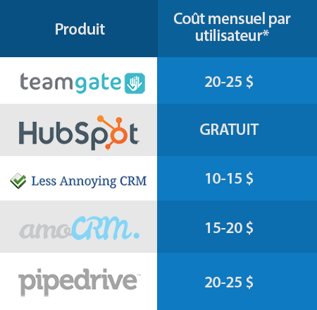 tarifs outils crm