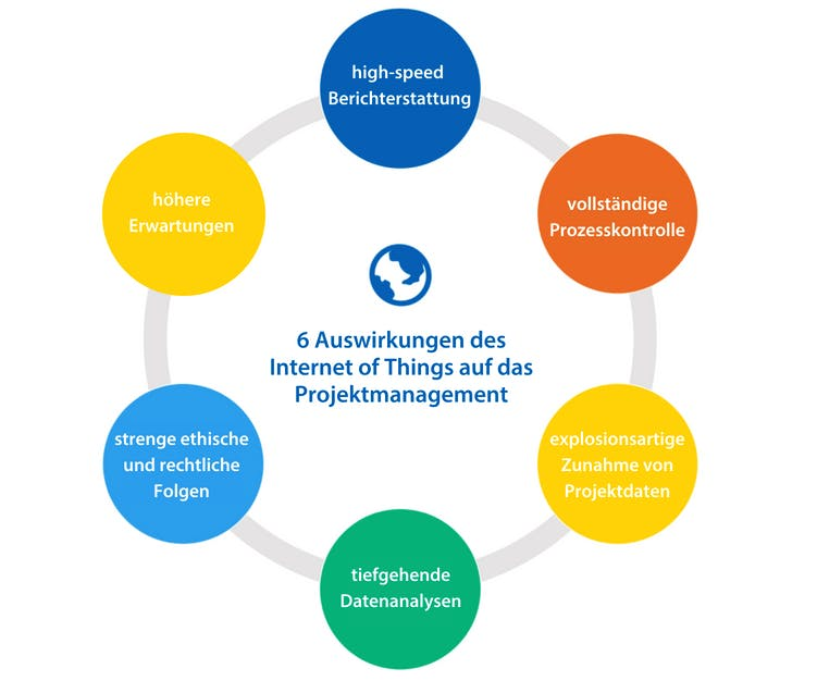 Internet of Things im Projektmanagement