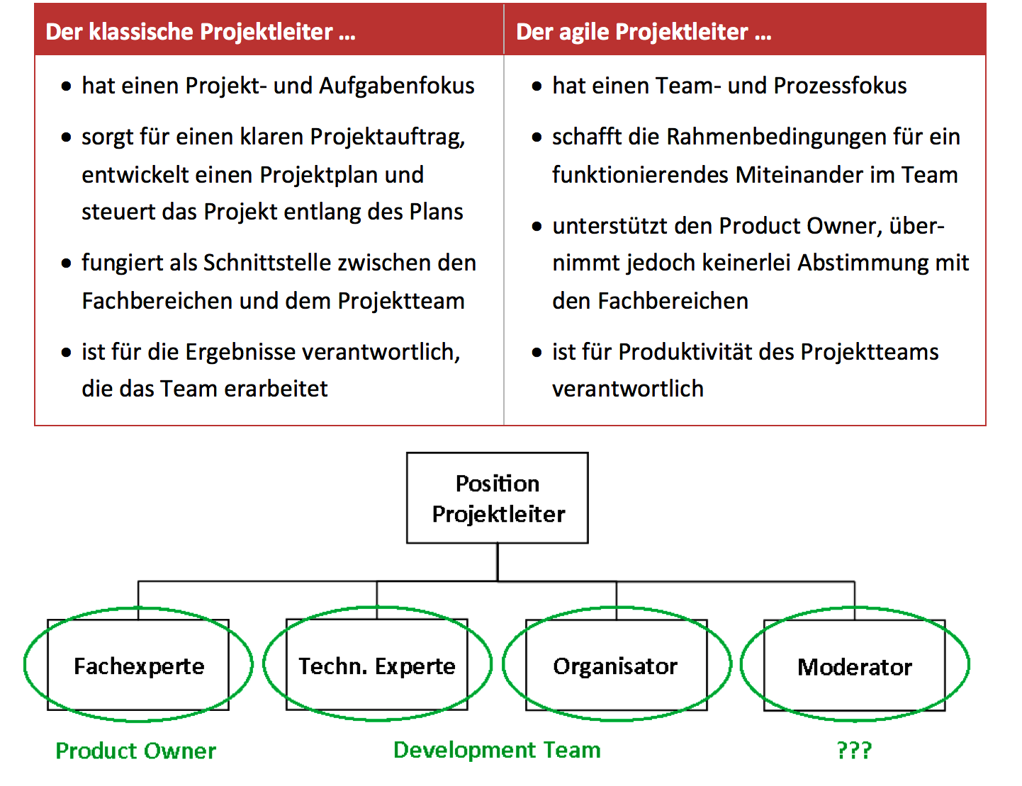 Methoden des agilen Projektmanagements: agiles projektmanagement mit scrum