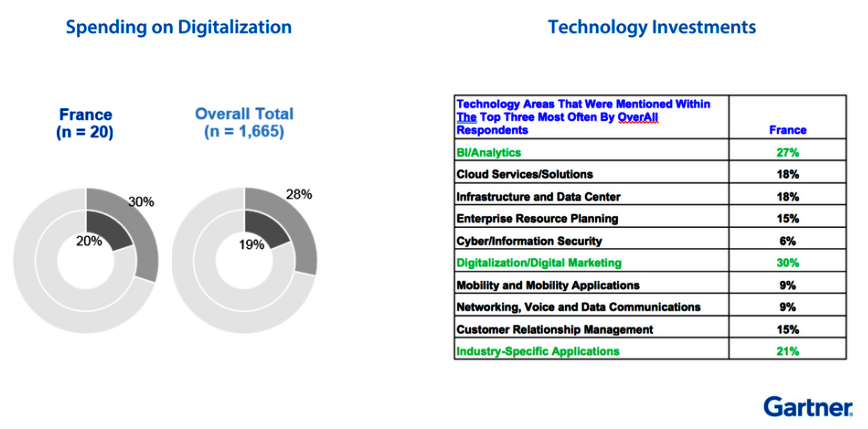Spending on digitalization and technology investments in France by Gartner