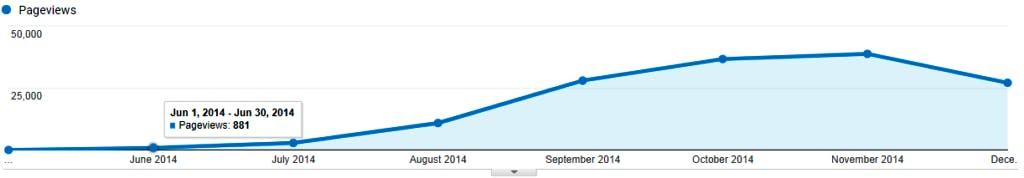 Traffic unseres beliebtesten Blogartikels