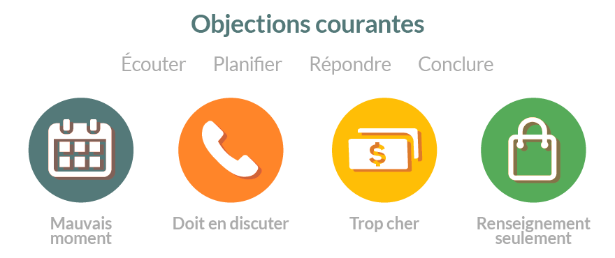 objections courantes