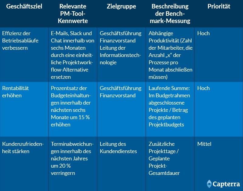 Kennwerte für den Projekterfolg