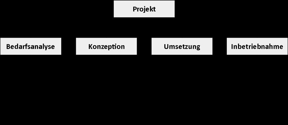 Projektmanagement mit Projektplanung und Projektstrukturplan