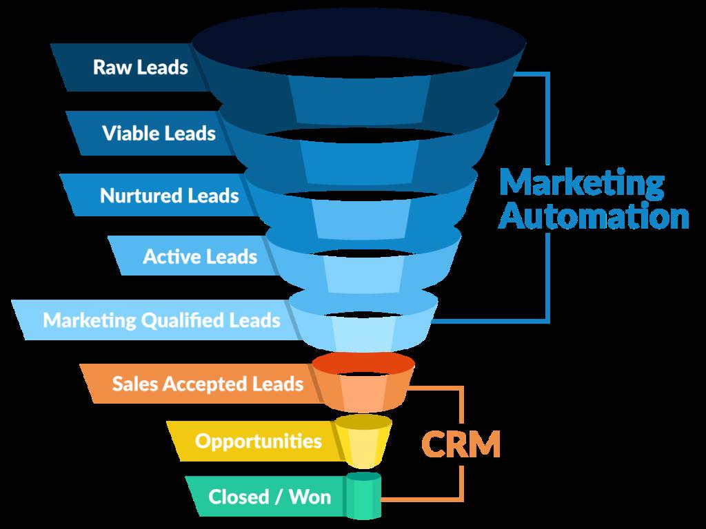 Sales funnel Unterschiede zwischen CRM und Marketing-Automatisierungssoftware
