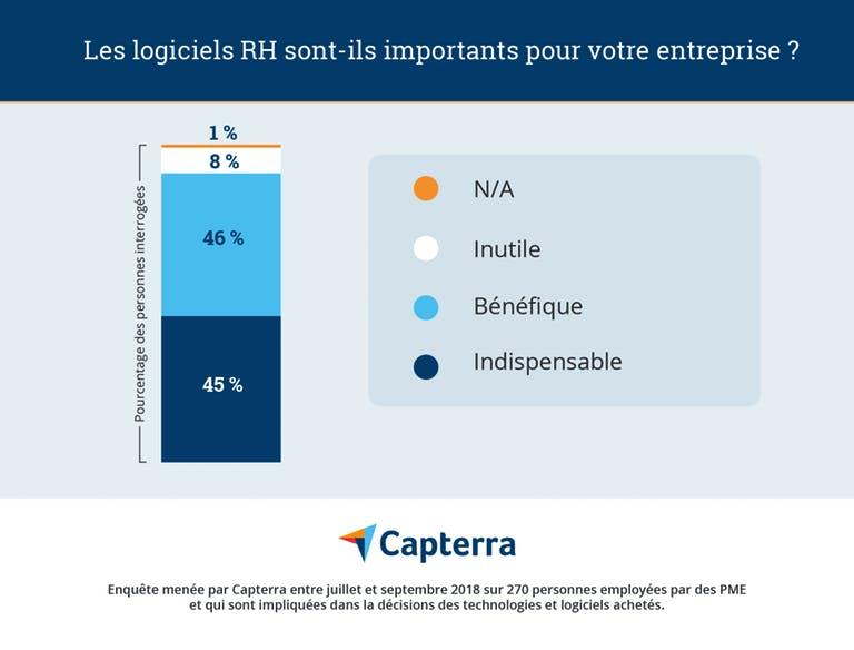 infographie importance des logiciels rh pour les entreprises