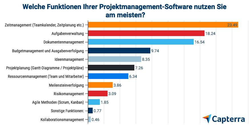 Nutzerstudie 2018: Wie Projektmanagement-Software in Deutschland genutzt wird