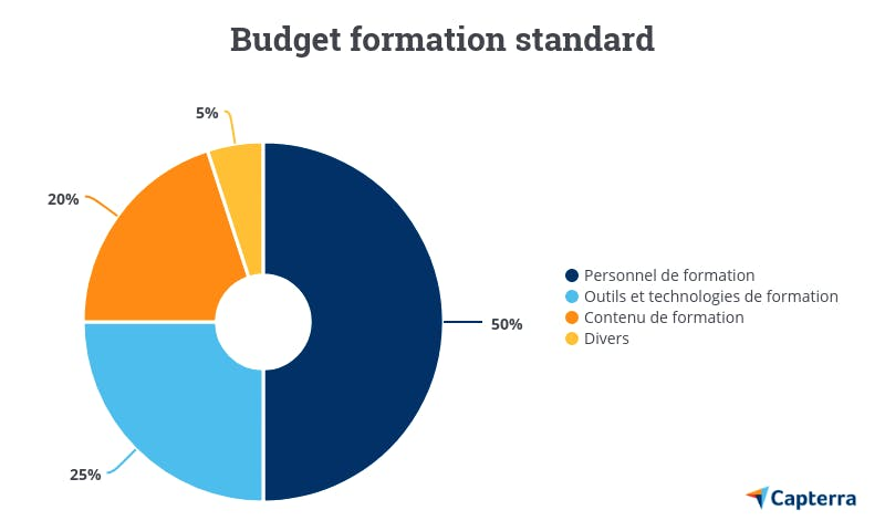 Budget formation standard