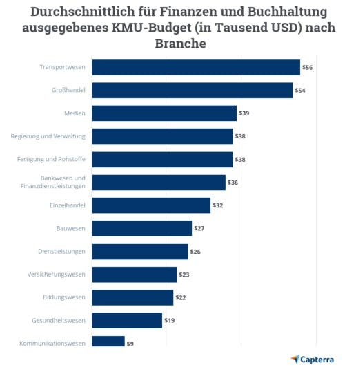 Softwarebudget Abbildung 11