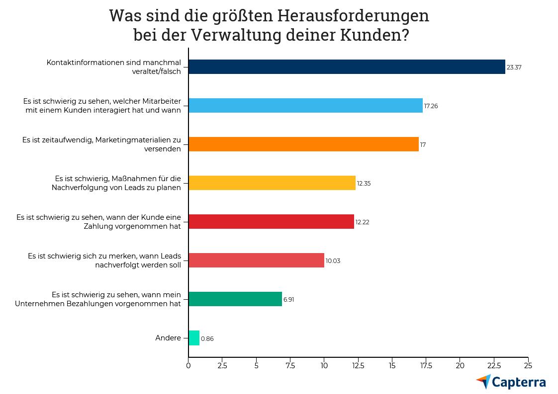 CRM Software Trends 2019 in deutschen KMU