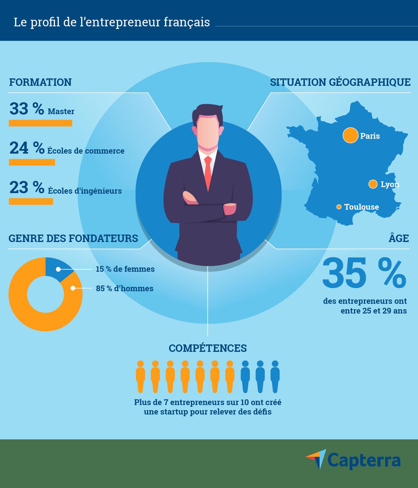 Le profil de l'entrepeneur français