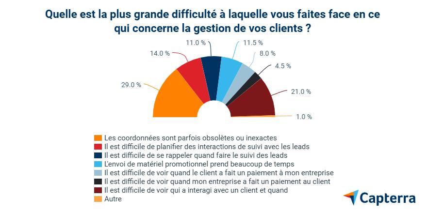 enquête CRM difficulté gestion clients