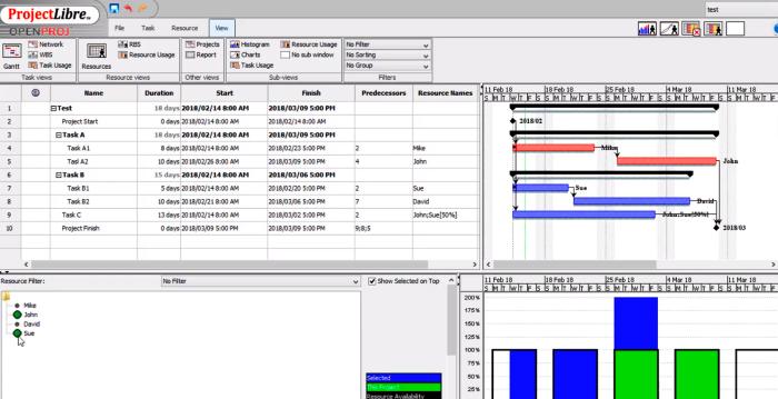 kostenlose und Open Source Projektmanagement-Tools ProjectLibre