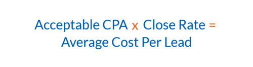 PPC PPL - Average CPL