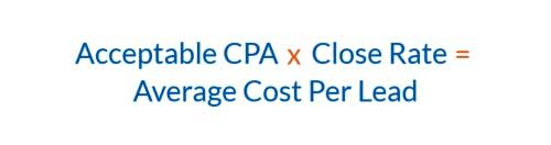 PPC PPL - Average CPL