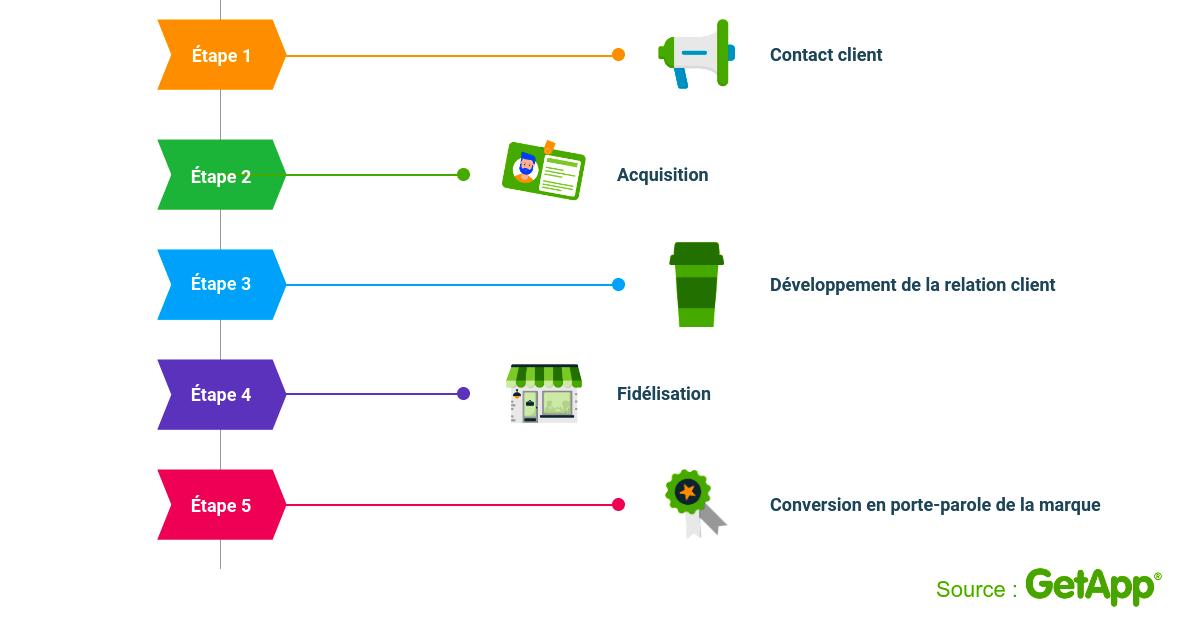 cycle de vie des clients infographie