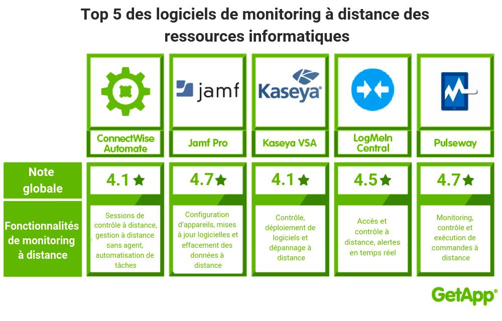 infographie meilleurs logiciels monitoring a distance