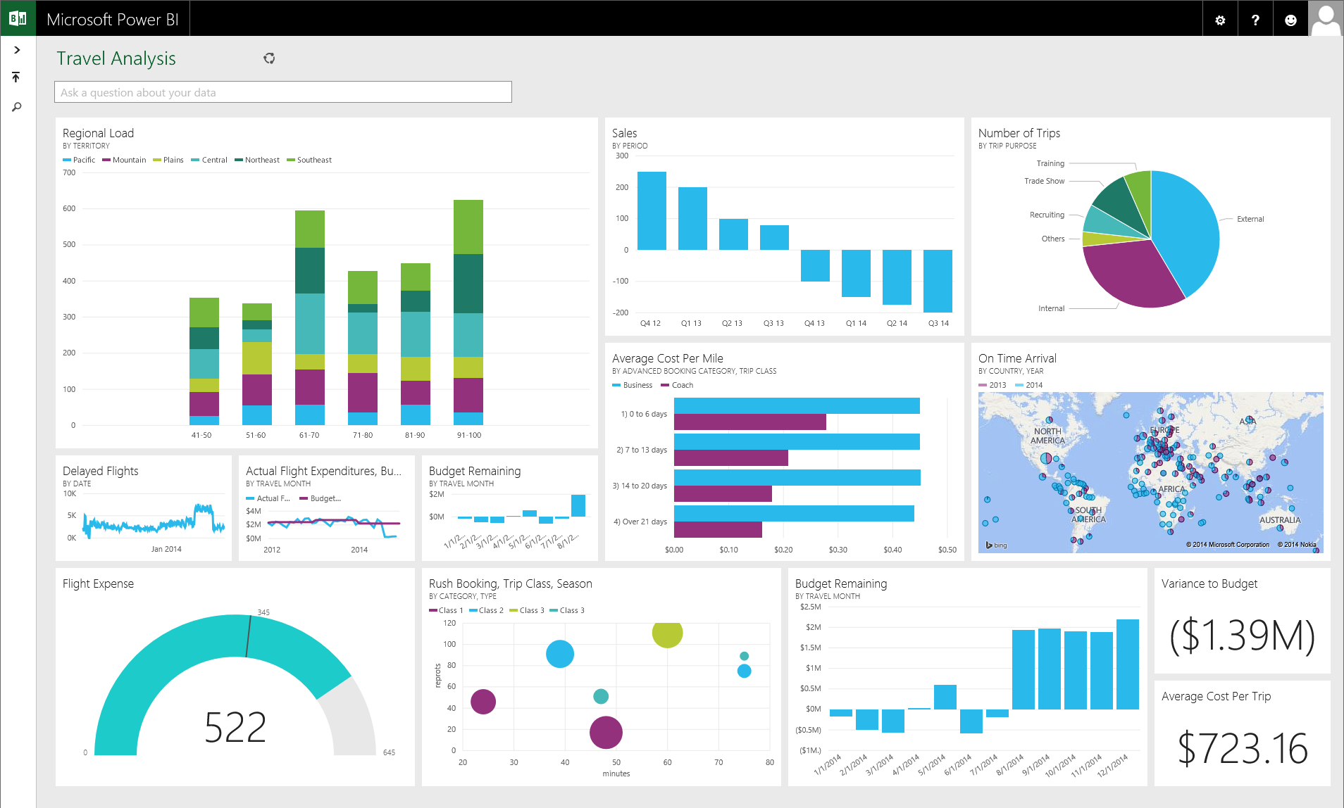 Ein Screenshot des BI-Tools Microsoft Power BI