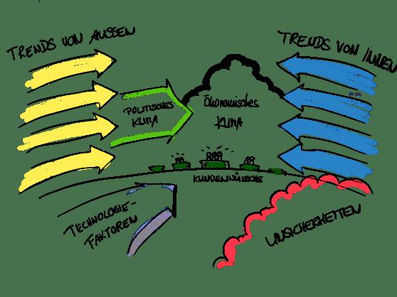 Darstellung des Projektmanagement Instruments: Context Map