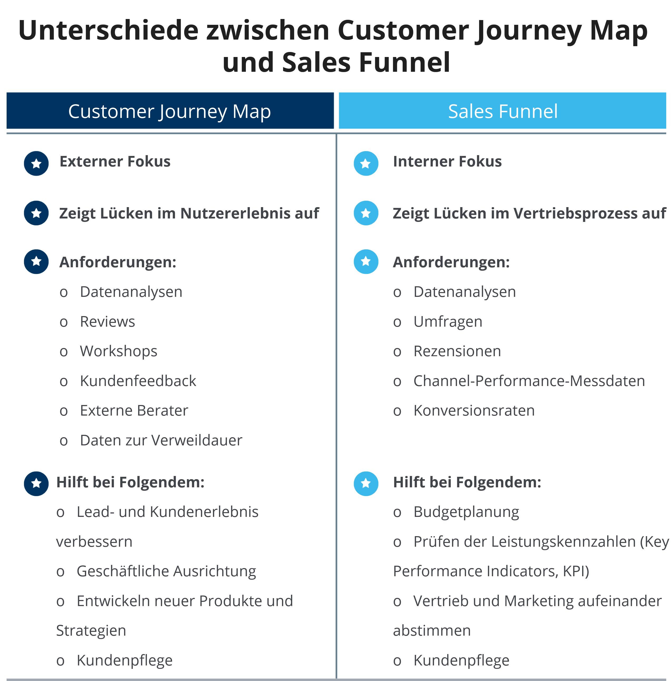 Ein Vergleich von Customer Sales Map und Sales Funnel