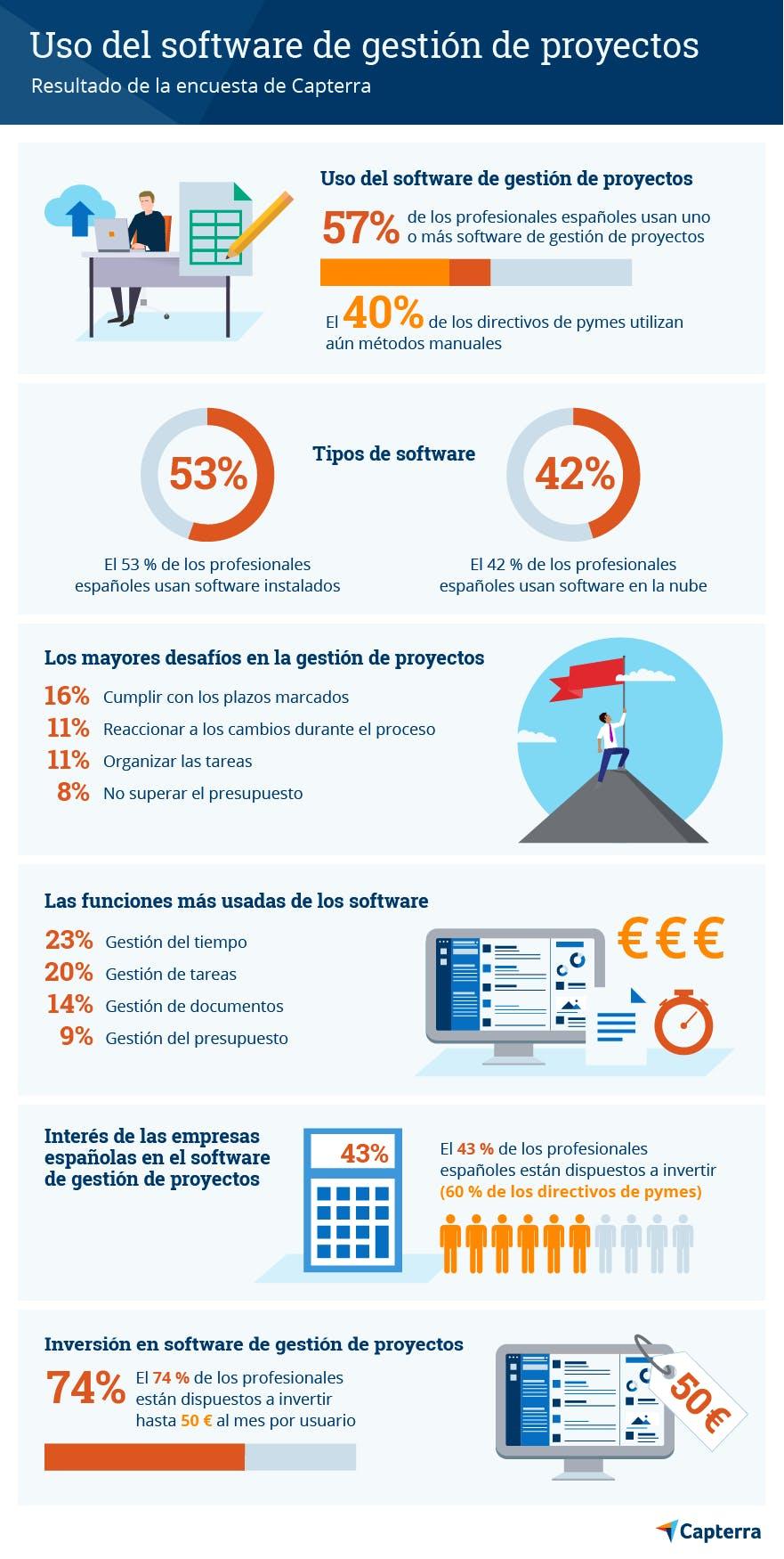 Infografía. Características de la gestión de proyectos en España.
