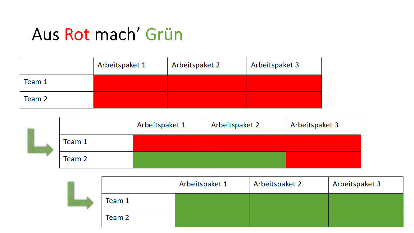 Darstellung des Projektmanagement Instruments: Rot-Grün-Methode