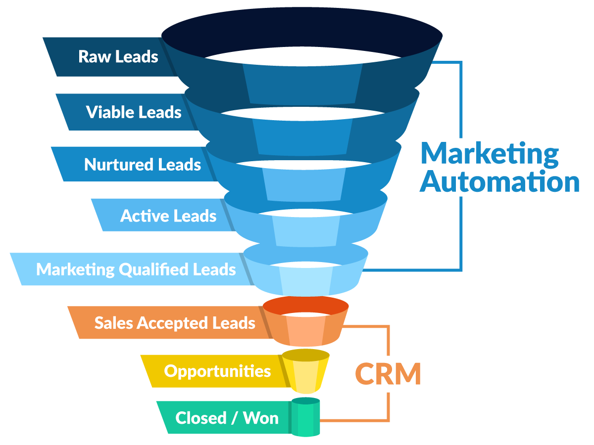 automatización-de-marketing-crm-diferencias