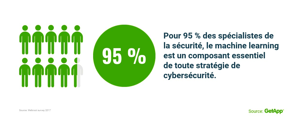 cyber risques