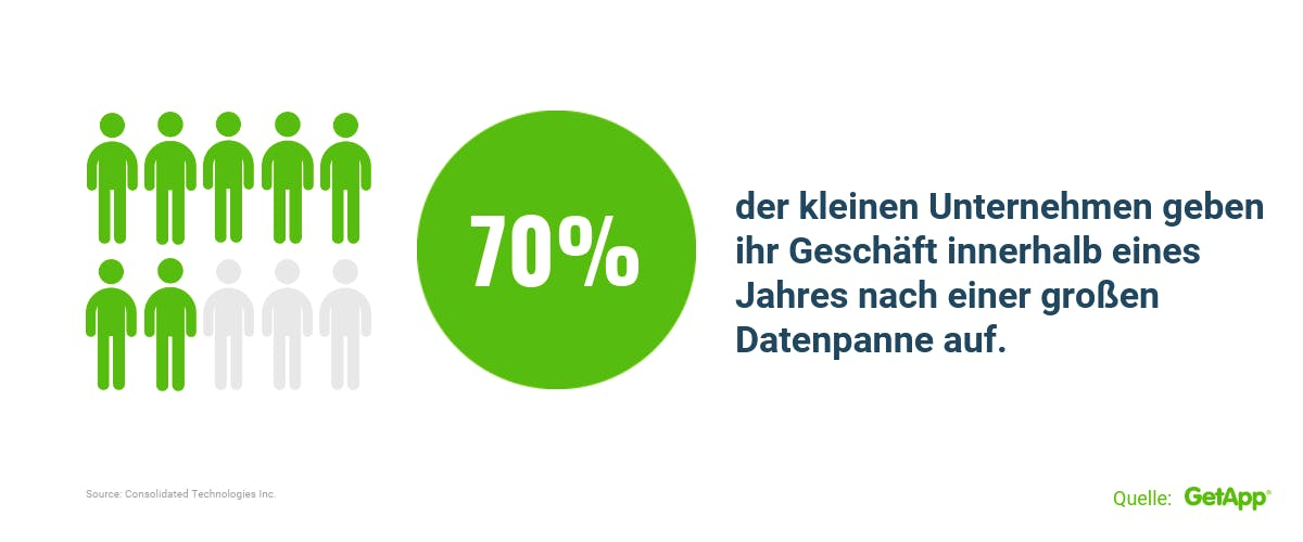 Statistik zu Datenpannen in Cybersecurity