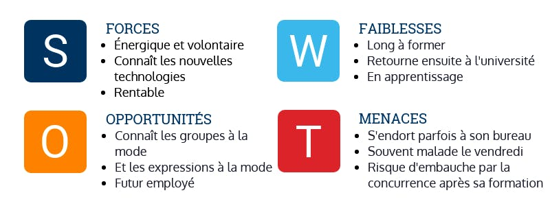 analyse SWOT engager un stagiaire