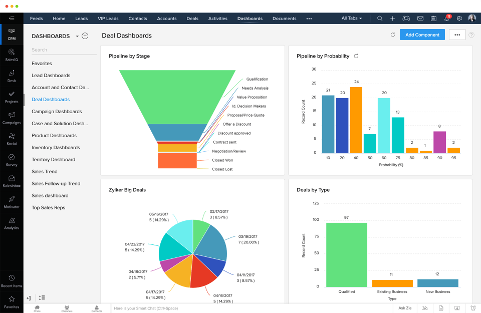 Dashboard Customer relationship management