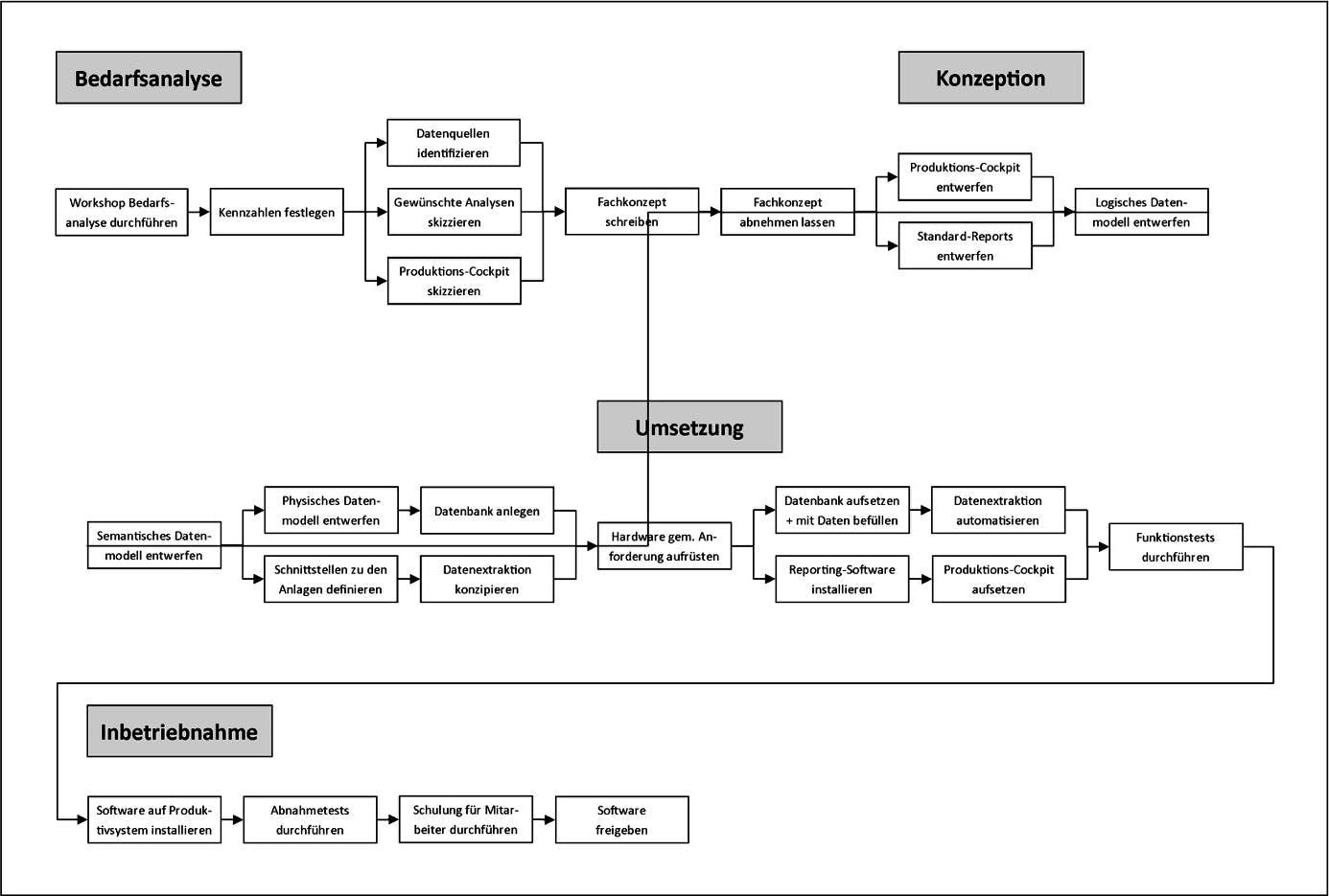 Bild eines Netzplans