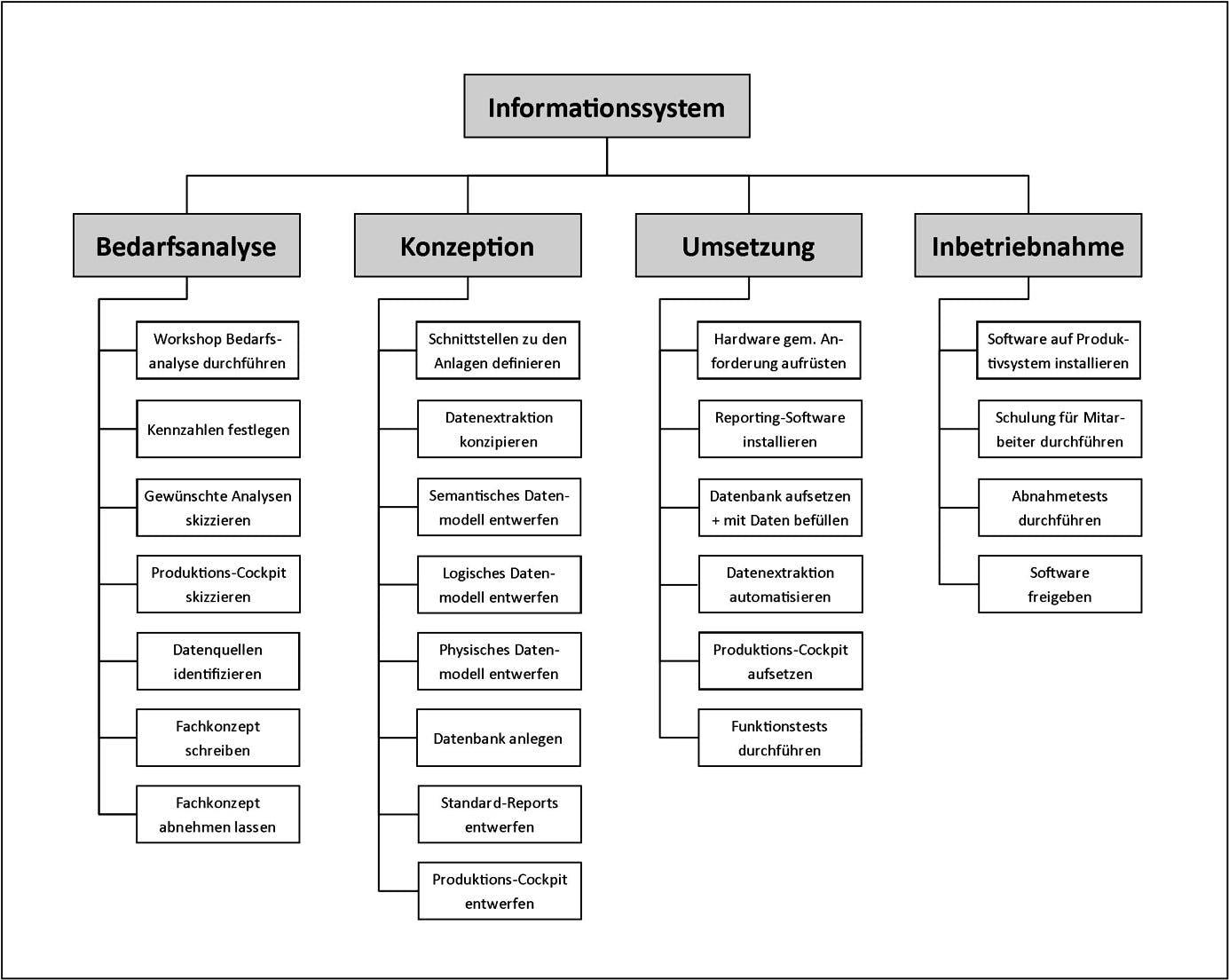 Ein Projektstrukturplan