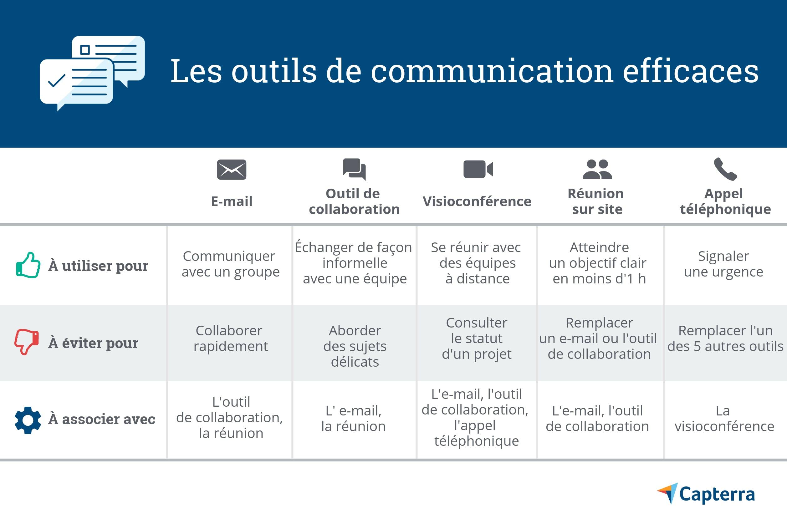 infographie canal de communication adapté