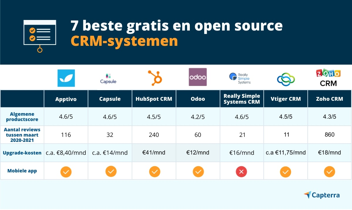 beste gratis open source crm systemen
