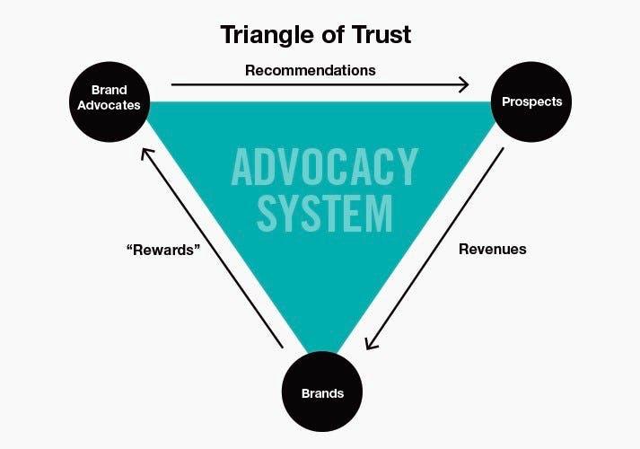 Dreieick des Vertrauens Abbildung