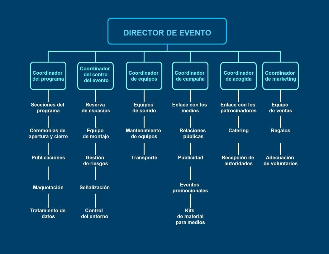 Organigrama de departamentos de eventos empresariales