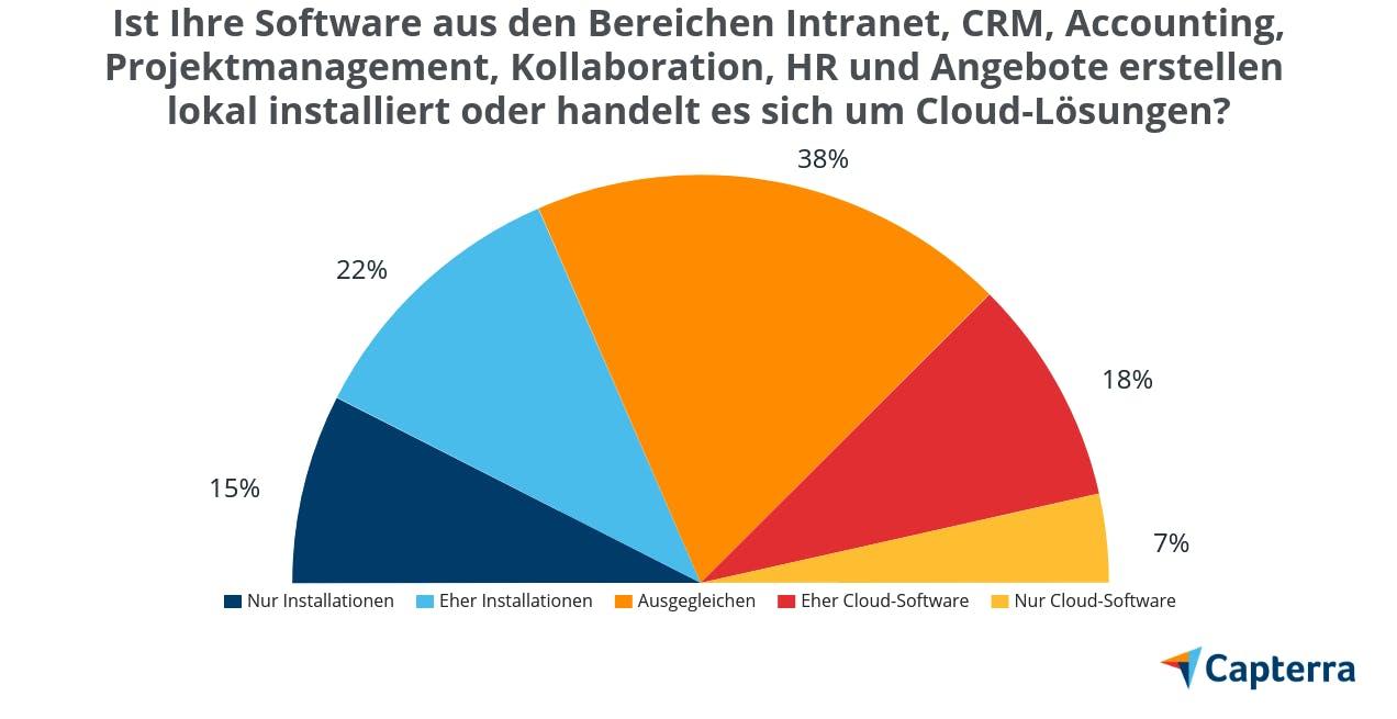 Vergleich Bürosoftware für Architekten, lokal vs. Cloud