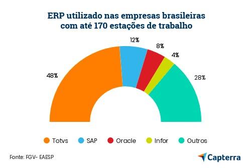 gráfico: erp em pequenas empresas