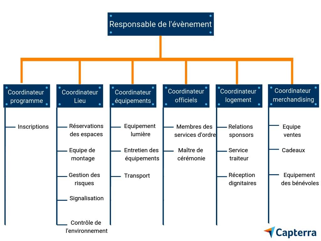 Infographie : tableau des rôles dans une équipe de gestion d'évènement