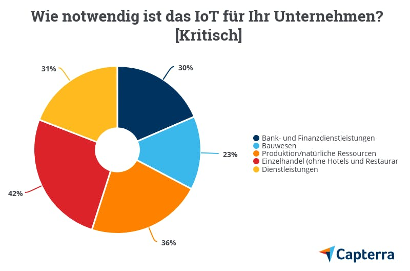 Bedeutung des Internet of Things nach Branche