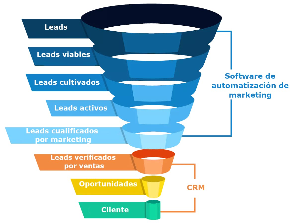 Diferencia entre CRM y software de automatización de marketing