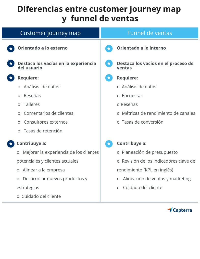 Customer Journey Map comparación Funnel de ventas