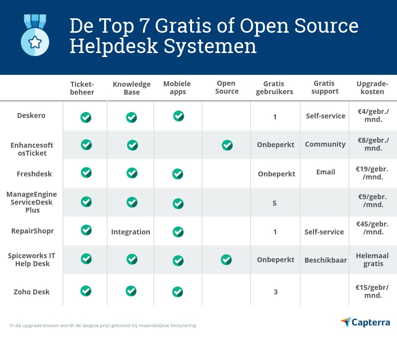Vergelijk gratis en open source helpdesk software