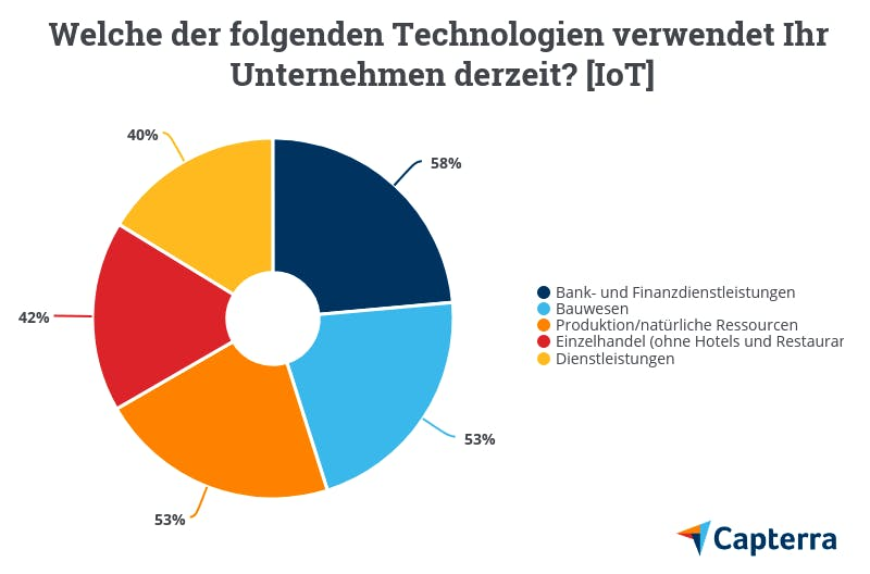 Grafik zur Verwendung von Internet of Things Technologien nach Branche
