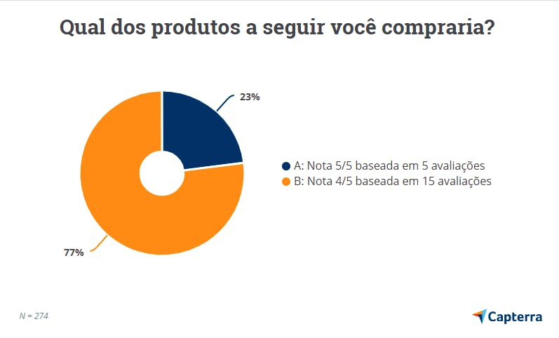 gráfico com número de reviews e nota ideais