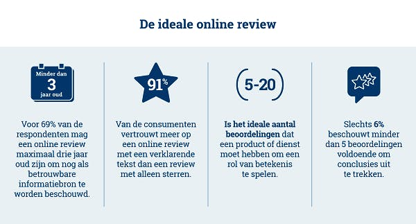 Ideale klantreview