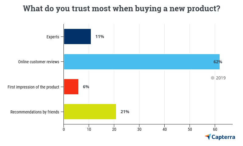 Only 11 per cent of shoppers take expert opinions into account