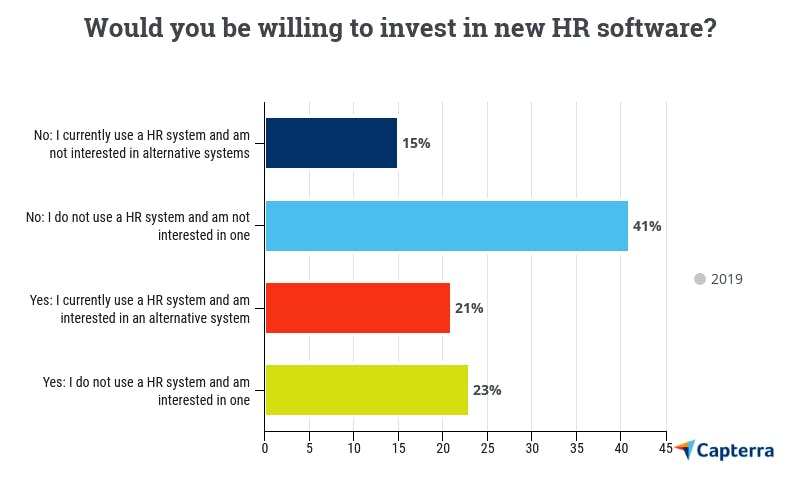 hr software for small businesses uk