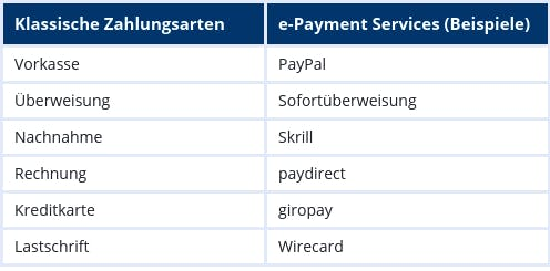 e-Payment Services Beispiele